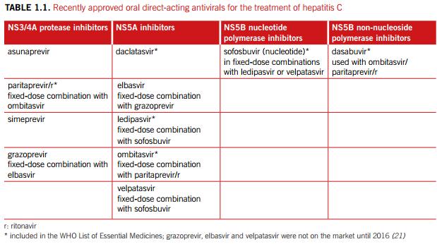 Direct acting antivirals for hepatitis c
