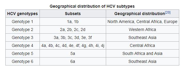 hepatitis c genotype worldwide chart