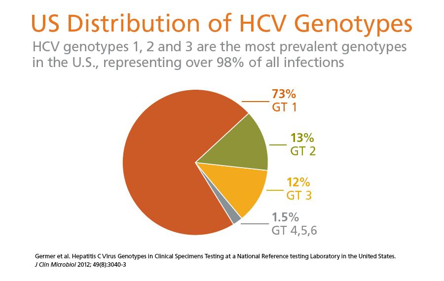 HCV_genotype_1a_1b