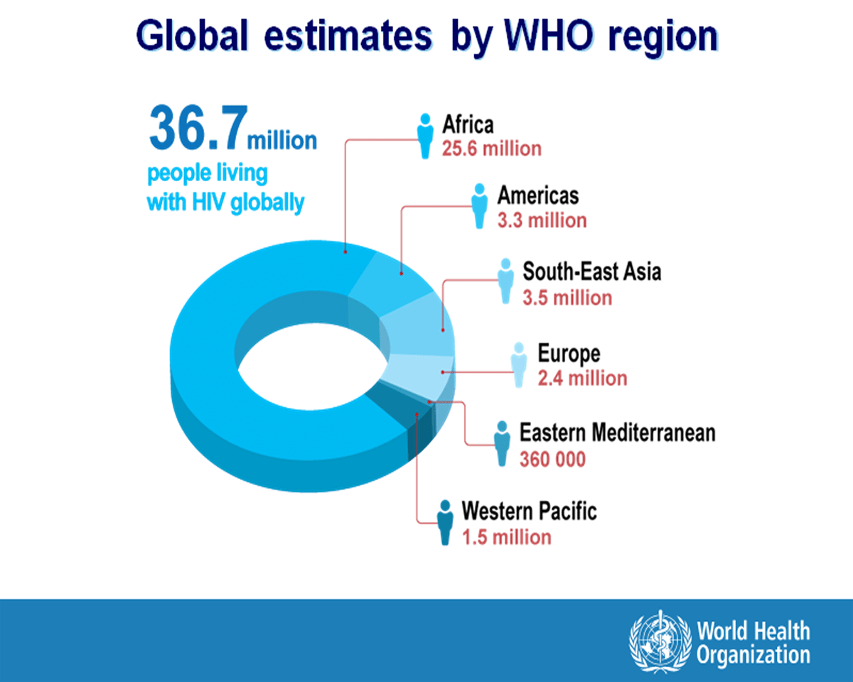 Global HIV stats