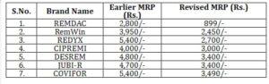 Remdesivir price in India