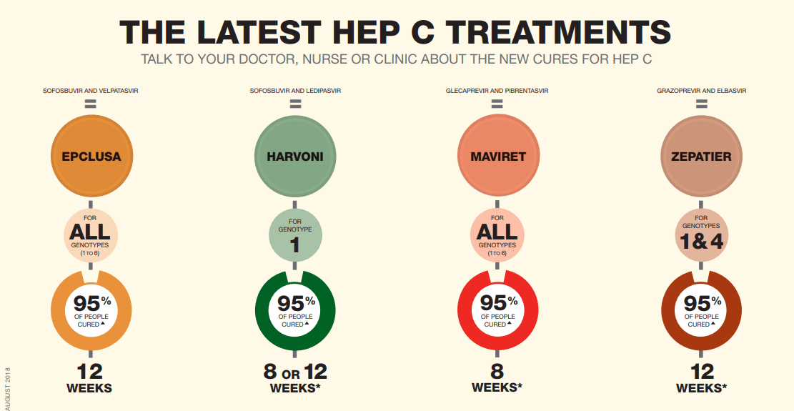 Latest Hepattis c treatment available in Canada